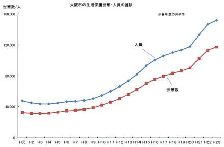 被生活保護受給者数の推移