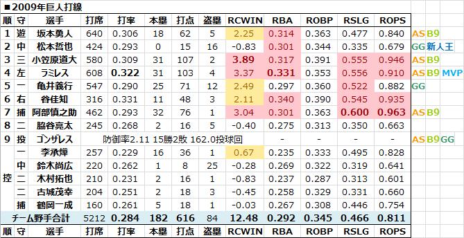 2009年巨人打線 - 日本プロ野球R...