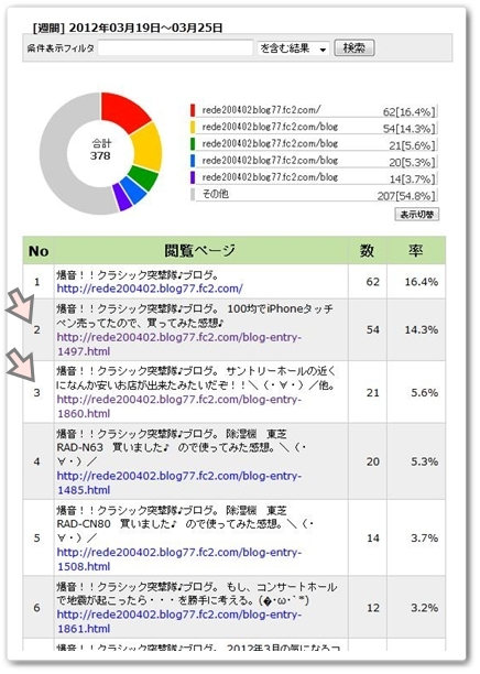 この前の土日祝な話♪\(・∀・)/コンサート感想メルマガ発行告知?!