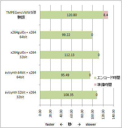 EncodeTest1223_Result_speed
