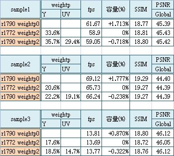 x264_weightp