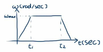 角速度の変化1
