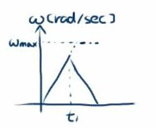 角速度の変化2