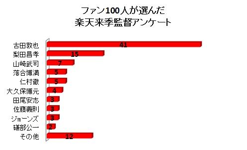 ファン100人が選んだ楽天来季監督アンケート