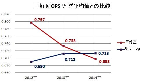 三好匠OPSリーグ平均値との比較
