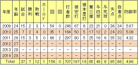 井坂亮平投手成績
