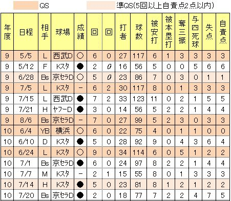 井坂亮平先発投手成績2009年2010年