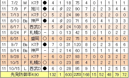 井坂亮平先発投手成績2011年