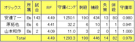 オリックス2014年遊撃手レンジファクター