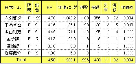 日本ハム2014年遊撃手レンジファクター