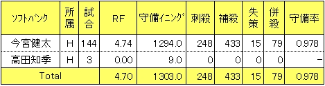 ソフトバンク2014年遊撃レンジファクター