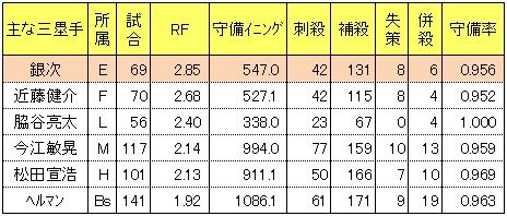 パリーグ2014年主な三塁手レンジファクター
