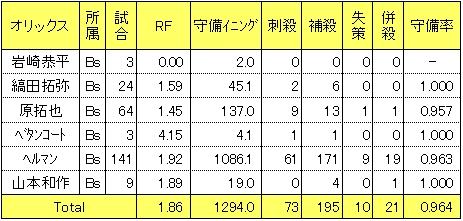 オリックス2014年三塁手レンジファクター