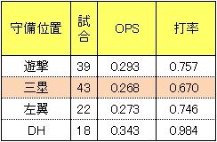 松井稼頭央2014年守備位置別打撃成績